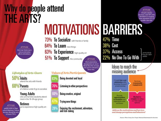NEA_Infographics_WhyAttend